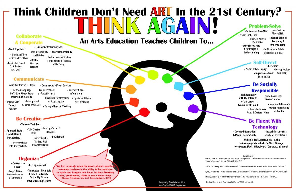 Importance of art in Education